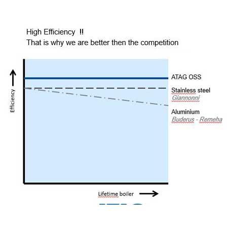 پارس انرژی سریر نماینده محصولات چگالشی atag